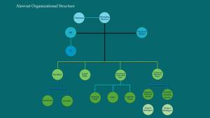 Organizational Hierarchy of Alawsat